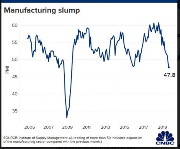 10년래 최저 수준으로 떨어진 ISM 제조업 구매관리자지수