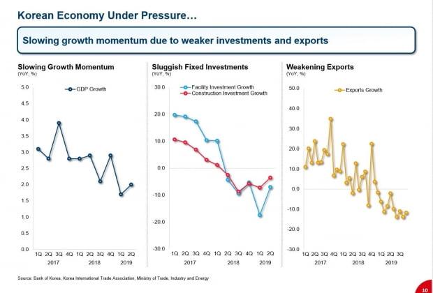 위기의 한국 경제