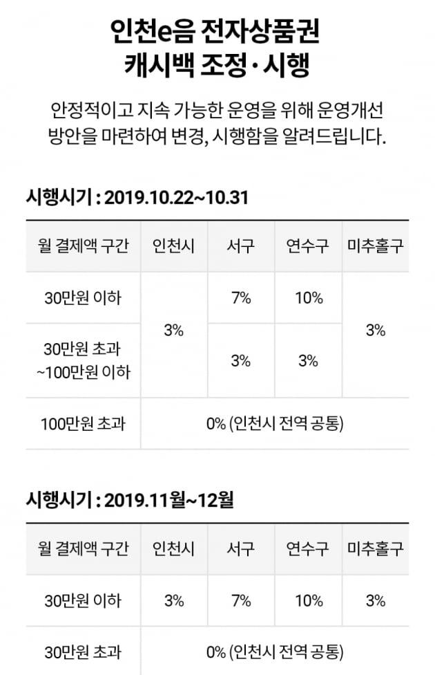 """인천 지역화폐 캐시백 축소...일부 시민들 '이제 안쓴다"""""""
