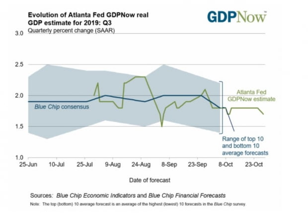 애틀랜타연방은행의 3분기 GDP 예측은 1.7% 성장
