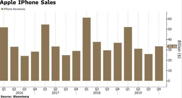 애플의 분기별 아이폰 판매