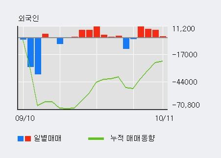 '조비' 5% 이상 상승, 외국인, 기관 각각 4일, 4일 연속 순매수