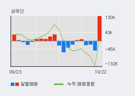 '넥스트사이언스' 5% 이상 상승, 단기·중기 이평선 정배열로 상승세