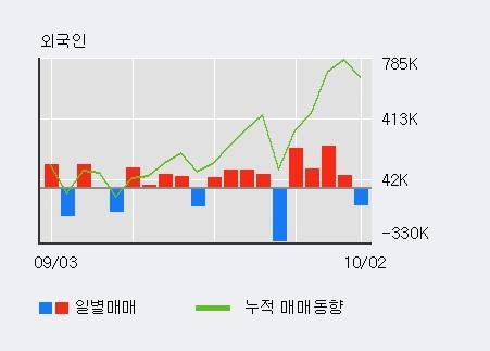 '모나미' 5% 이상 상승, 주가 5일 이평선 상회, 단기·중기 이평선 역배열