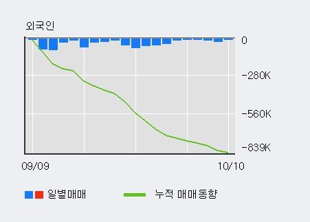 'DB손해보험' 5% 이상 상승, 주가 상승세, 단기 이평선 역배열 구간