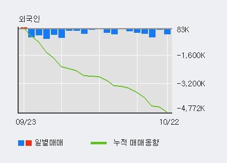 '삼성전자우' 52주 신고가 경신, 전일 기관 대량 순매수