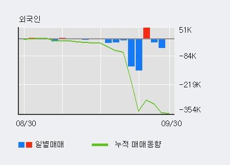 '성문전자' 5% 이상 상승, 단기·중기 이평선 정배열로 상승세