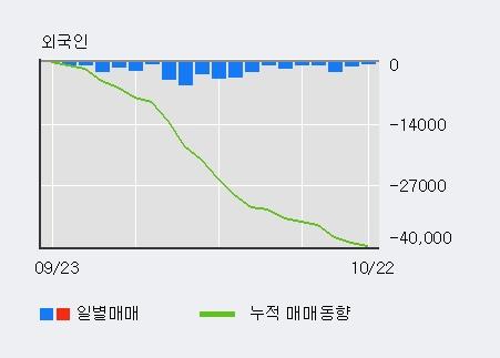 'SK가스' 10% 이상 상승, 주가 상승 중, 단기간 골든크로스 형성