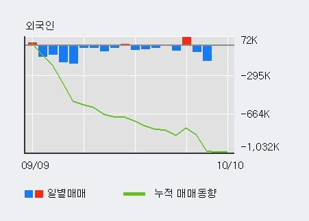 '아시아나항공' 5% 이상 상승, 기관 3일 연속 순매수(6,239주)
