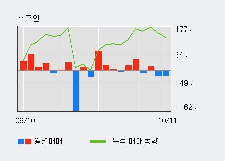 '서원' 5% 이상 상승, 전일 외국인 대량 순매도