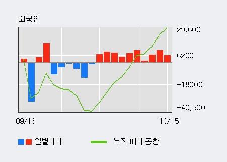 '신라에스지' 10% 이상 상승, 단기·중기 이평선 정배열로 상승세