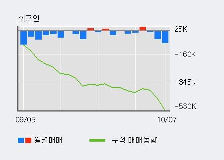 '백산' 5% 이상 상승, 전일 기관 대량 순매수