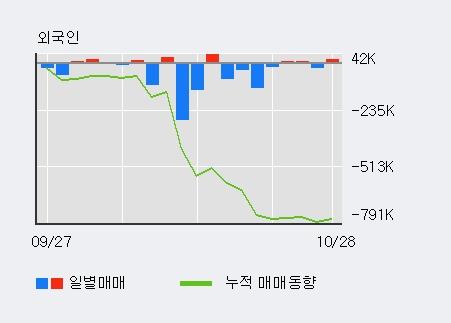 '씨티젠' 10% 이상 상승, 전일 외국인 대량 순매수