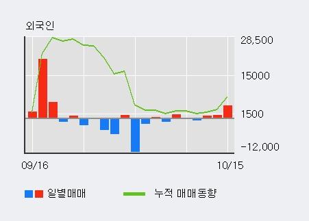 '파나진' 10% 이상 상승, 외국인, 기관 각각 3일 연속 순매수, 9일 연속 순매도