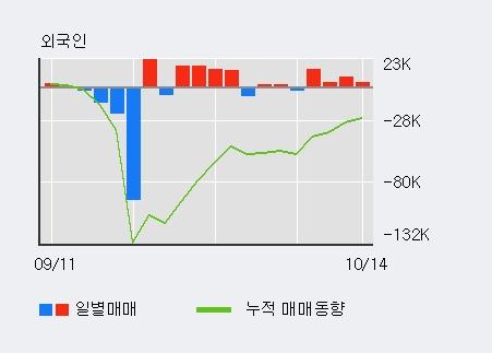 'SM C&C' 20% 이상 상승, 외국인 4일 연속 순매수(3.1만주)