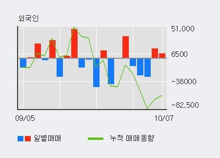 '아이앤씨' 10% 이상 상승, 주가 60일 이평선 상회, 단기·중기 이평선 역배열