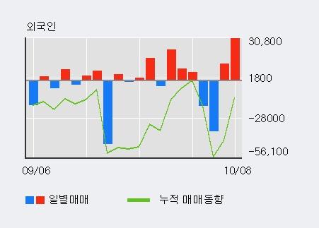 '큐에스아이' 10% 이상 상승, 전일 외국인 대량 순매수