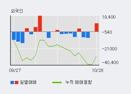 'DSR제강' 5% 이상 상승, 전일 외국인 대량 순매수