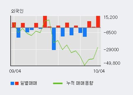 '이수앱지스' 10% 이상 상승, 전일 외국인 대량 순매수