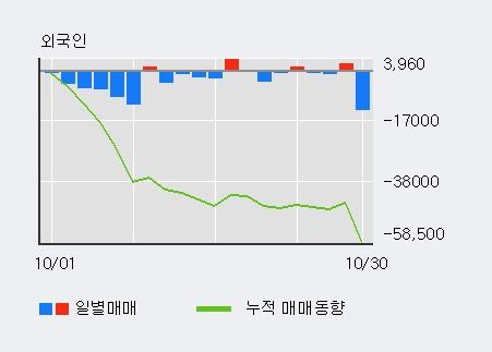 '아모레퍼시픽우' 5% 이상 상승, 기관 3일 연속 순매수(1,451주)