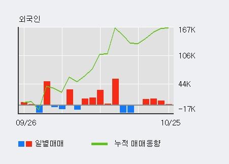 '세원셀론텍' 5% 이상 상승, 최근 3일간 외국인 대량 순매수