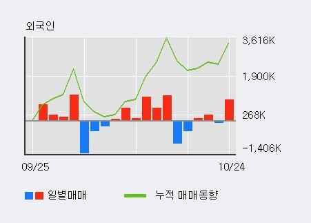 '이아이디' 5% 이상 상승, 전일 외국인 대량 순매수