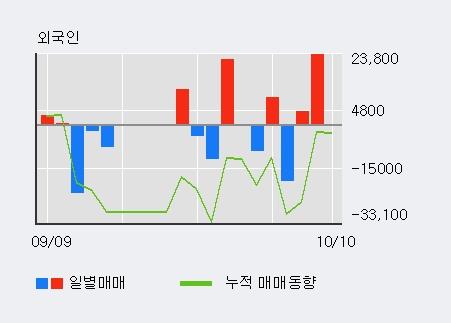 '상상인인더스트리' 10% 이상 상승, 최근 3일간 외국인 대량 순매수