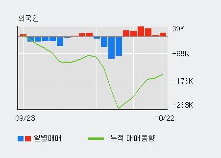 '코오롱생명과학' 10% 이상 상승, 전일 외국인 대량 순매수