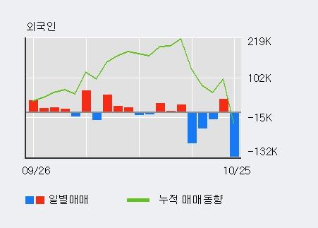 '우리넷' 상한가↑ 도달, 전일 외국인 대량 순매수