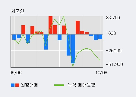 '아이마켓코리아' 5% 이상 상승, 주가 20일 이평선 상회, 단기·중기 이평선 역배열
