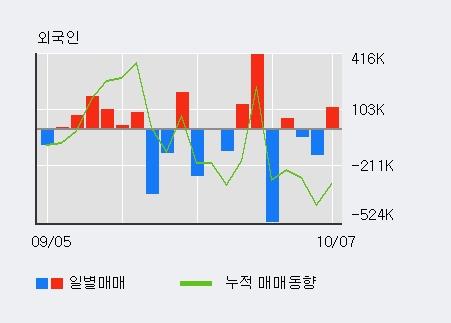 '포티스' 10% 이상 상승, 전일 외국인 대량 순매수