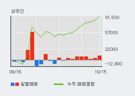 '뉴파워프라즈마' 10% 이상 상승, 외국인 8일 연속 순매수(4.0만주)