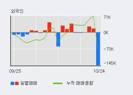'내츄럴엔도텍' 10% 이상 상승, 최근 3일간 외국인 대량 순매수