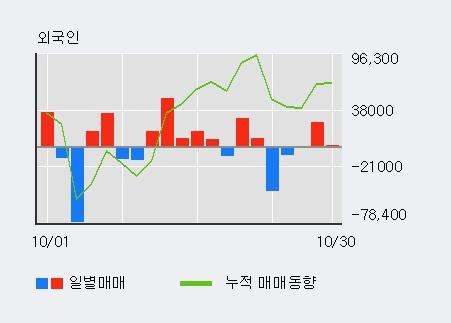 '코스맥스' 5% 이상 상승, 기관 4일 연속 순매수(4.9만주)