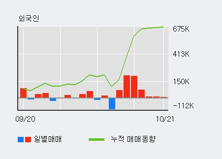 '덕산네오룩스' 52주 신고가 경신, 외국인 7일 연속 순매수(56.9만주)
