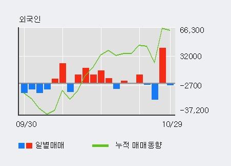 '토니모리' 5% 이상 상승, 주가 상승세, 단기 이평선 역배열 구간