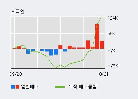 '뉴지랩' 10% 이상 상승, 주가 20일 이평선 상회, 단기·중기 이평선 역배열