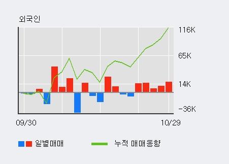 '넷게임즈' 10% 이상 상승, 최근 3일간 외국인 대량 순매수