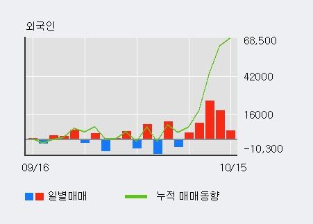 '자이글' 10% 이상 상승, 최근 3일간 외국인 대량 순매수