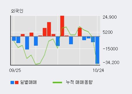 '앤디포스' 10% 이상 상승, 최근 3일간 외국인 대량 순매수