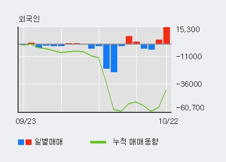 '이노테라피' 10% 이상 상승, 전일 외국인 대량 순매수