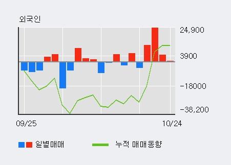 '케이피에스' 10% 이상 상승, 외국인 3일 연속 순매수(1.4만주)