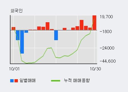 '알리코제약' 상한가↑ 도달, 최근 3일간 외국인 대량 순매수
