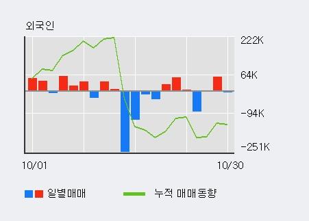 '샘코' 15% 이상 상승, 최근 5일간 외국인 대량 순매수