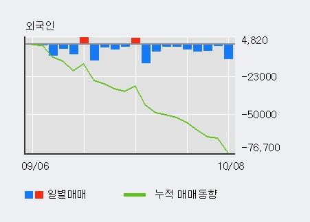 '셀리드' 10% 이상 상승, 주가 60일 이평선 상회, 단기·중기 이평선 역배열