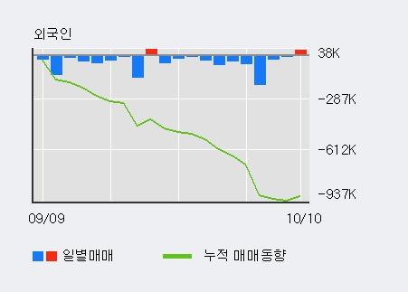 '컬러레이' 10% 이상 상승, 전일 외국인 대량 순매수