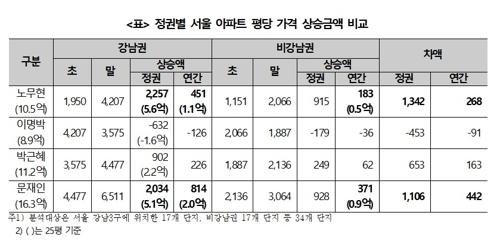 """""""서울 아파트 현정부 들어 큰폭 상승…朴정부 상한제 폐지 탓"""""""