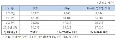 """""""미사용 KTX 마일리지 860억점, 서울∼부산 72만번 왕복 가능"""""""