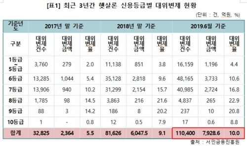 """햇살론 대위변제액 1년반새 3배로…""""서민 빚 상환력 떨어져"""""""