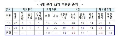 한국 국가경쟁력 2계단 오른 13위로…기업활력·노동시장 부문은↓